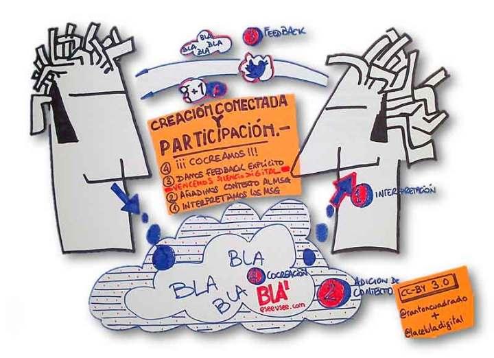 4 niveles de participación. CC by comunicacionextendida.com