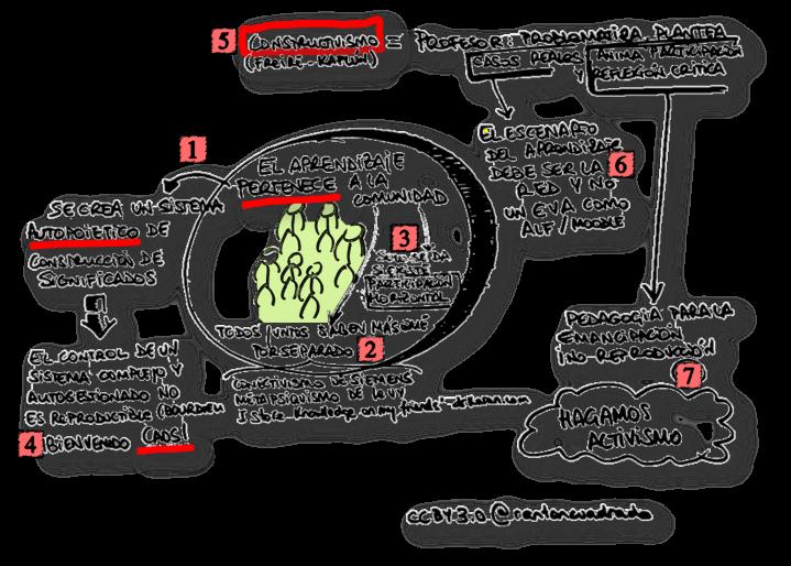 7 Fmtos Pedagógicos. CC-BY 3.0 @rantoncuadrado